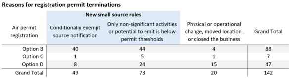 Reasons for registration permit terminations