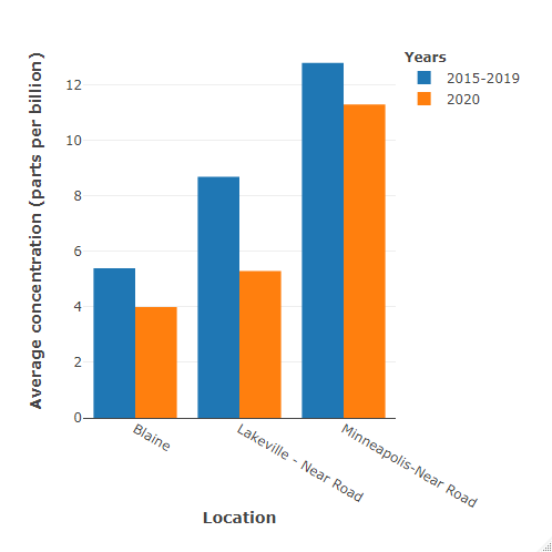 Graph of nitrogen dioxide monitor data in Minnesota