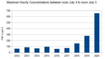 Maximum hourly concentrations of PM2.5 on July 4, 2020 showing a large increase increase compared to 2019