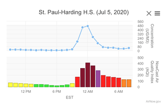 Monitored air pollution concentrations on July 5, 2020 showing unhealthy and very unhealthy air quality index scores.