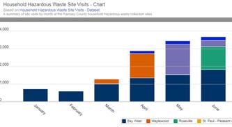 Household hazardous waste chart