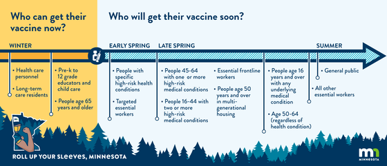 COVID-19 vaccination timeline
