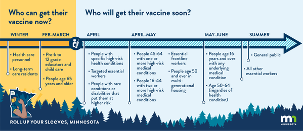 Vaccination Timeline