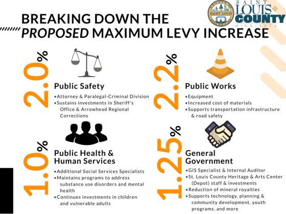 levy graphic