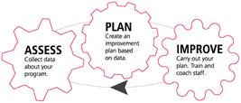 Activator Improvement Cycle