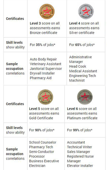 Choose the National Career Readiness Certificate