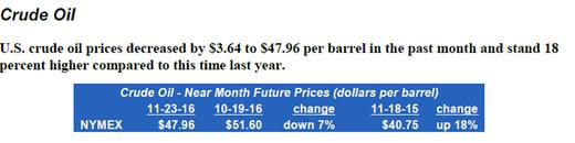 Crude Oil 11292016