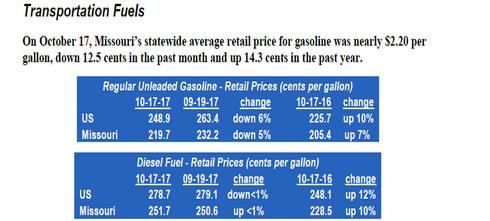 Transportation Fuel