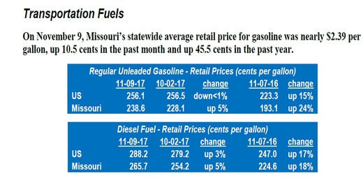 transportation fuels regular unleaded and diesel fuel prices image