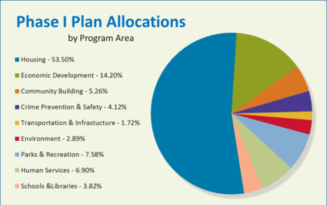 Image of NRP phase 1 allocation by program area. Further description below.