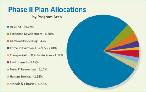 Image of NRP phase 2 allocation by program area. Further description below.