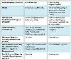 table of minnesota disadvantaged certification