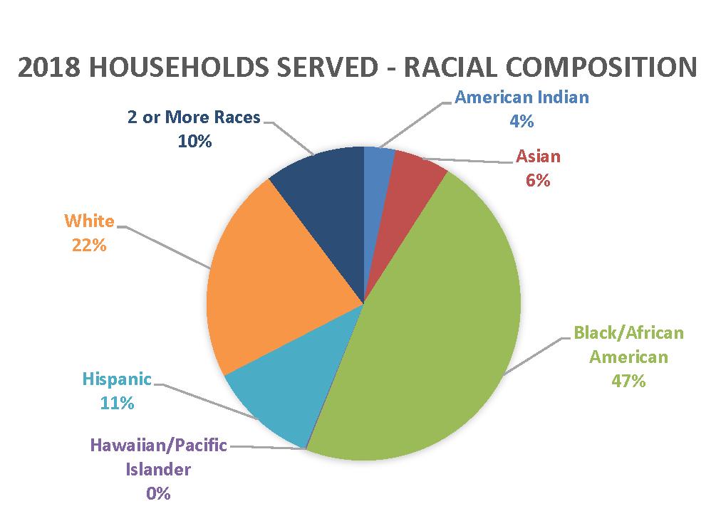 Addressing disparities graphic