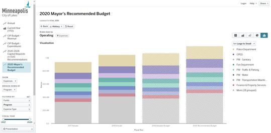 Budget Transparency website