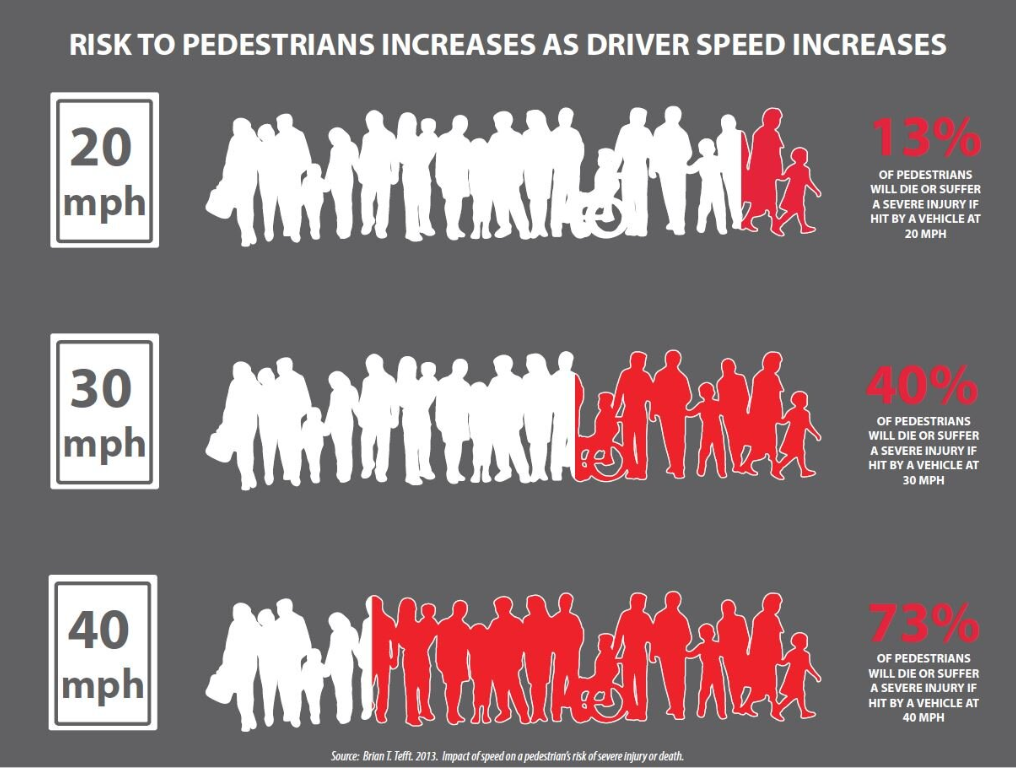 lower speed limits save lives