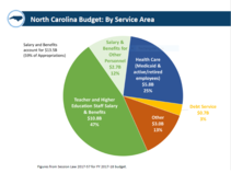 NC Budget