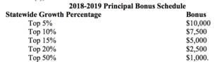 Principal Bonus