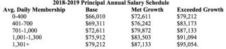 Principal Salary
