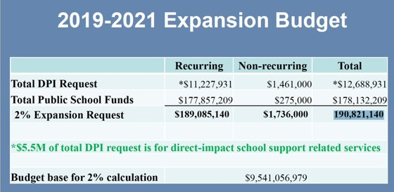 2019-2021 Expansion Budget