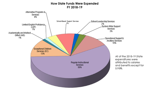 State Funds Chart