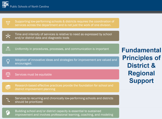 Fundamental Principles of District and Regional Support 2020