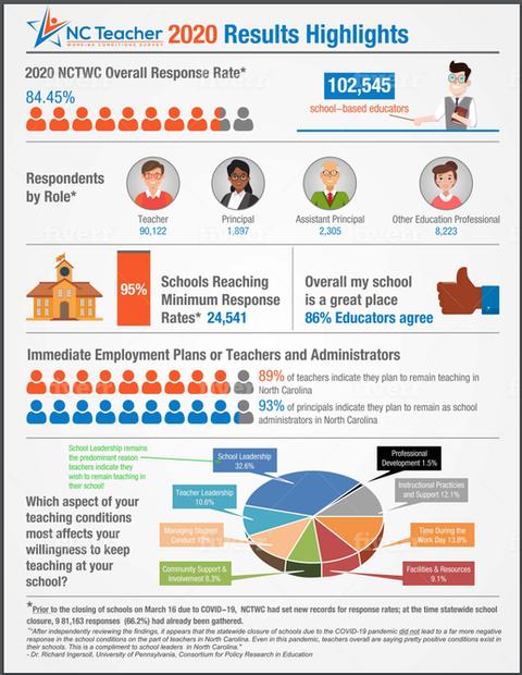 NC Teacher 2020 Results Highlights