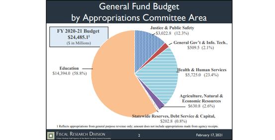 General Fund 20-21