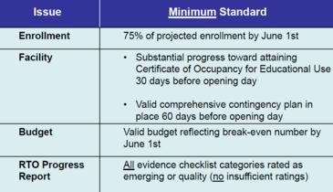 RTO min standards