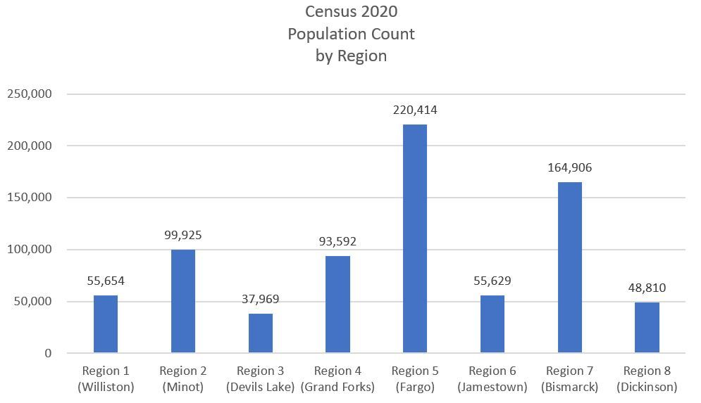 Census 2020 population count by region