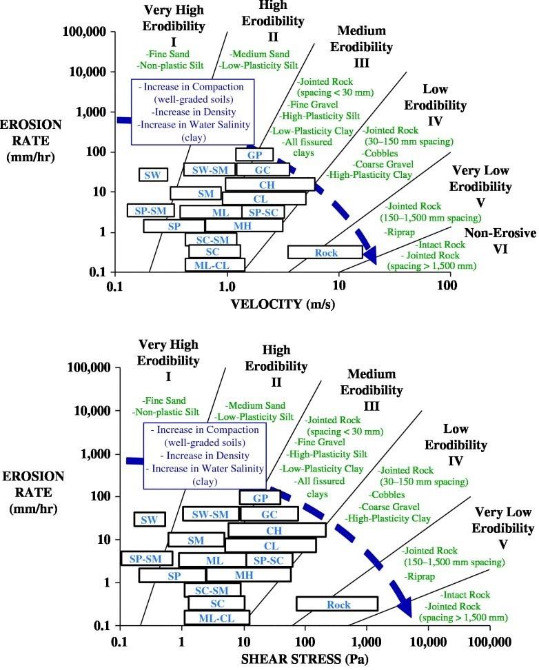 relationship erodibility soils