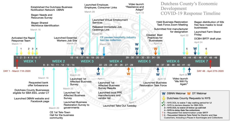 Economic Development Timeline