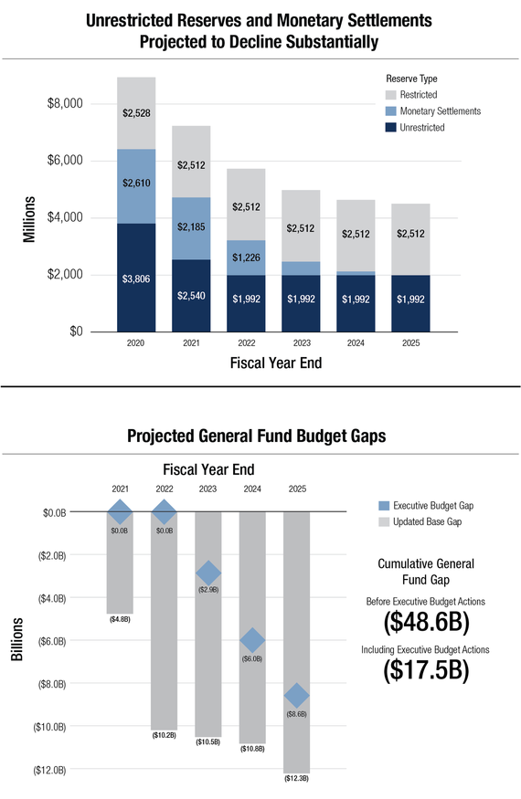 Budget and Policy Analysis Graphic