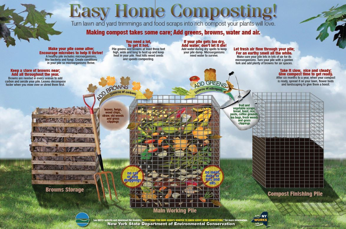 Easy Home Composting Poster