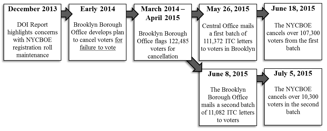 Brooklyn Project timeline from December 2013 to July 2015