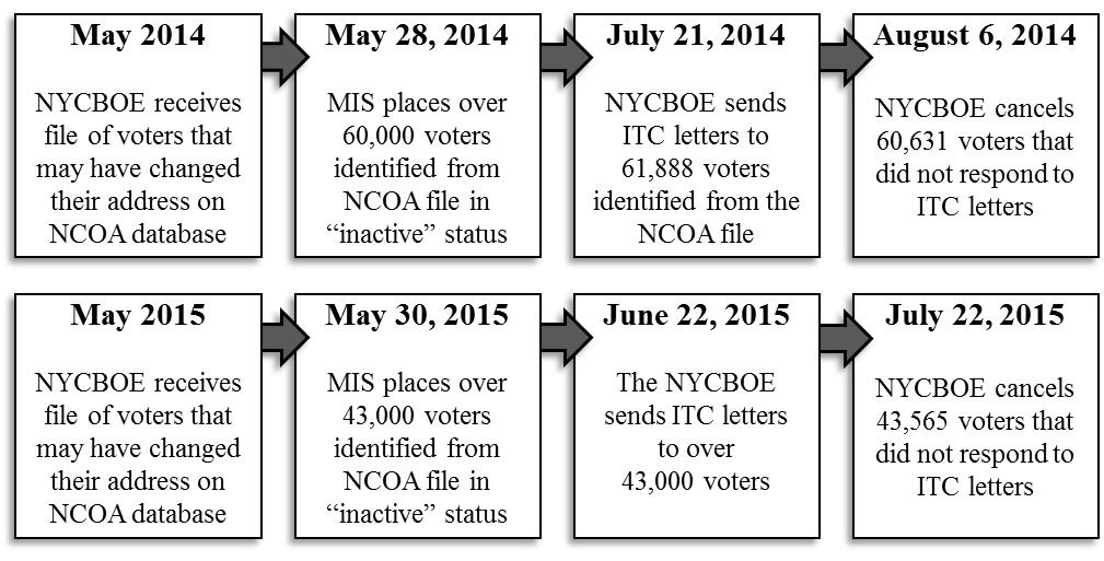 Comparison of NYBOE timelines for purges from May 2014 to August 2014 and May 2015 to July 2015