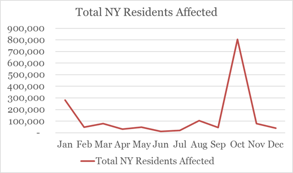 In Figure 6, a line graph displays a monthly total count of New York state residents affected by data breaches. While many months remain around 100 to 200 thousand residents, the graph shows an increase of data breaches from September to November 2016.