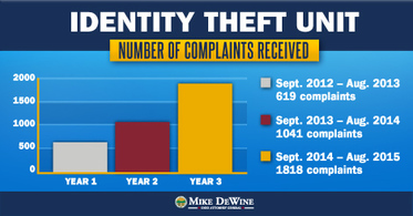 ID Theft Complaints by Year