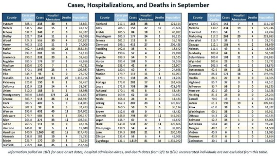 Cases Hospitalizations and Deaths in September