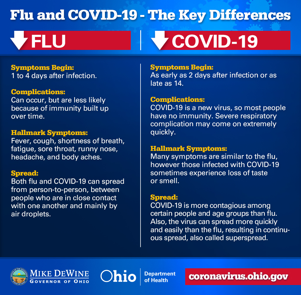 Flu and COVID-19 Differences