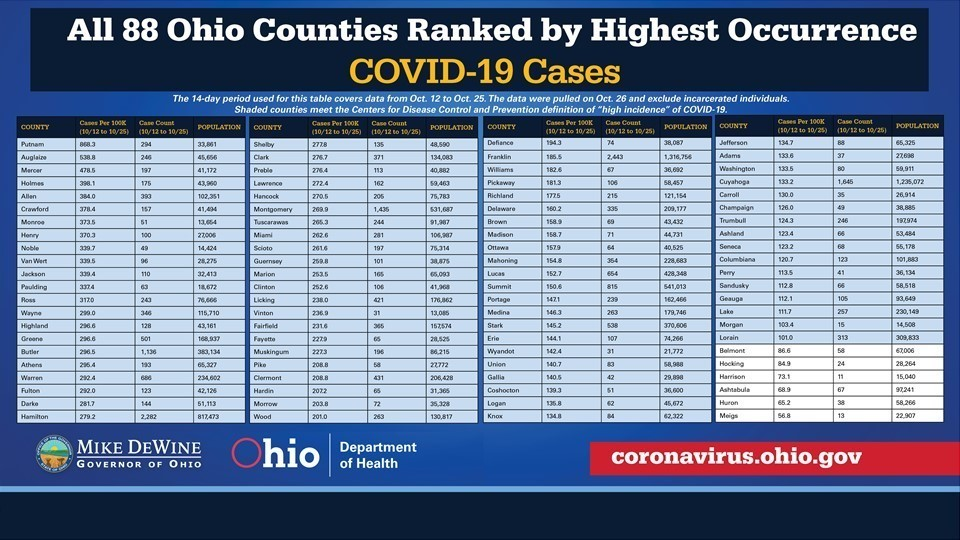 88 Counties Ranked by Occurrence