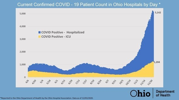 Current Confirmed COVID-19 Patient Count