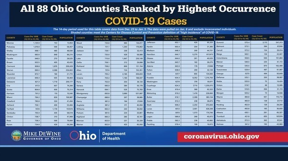 88 Counties Ranked