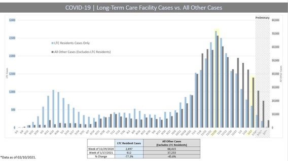 Long-Term Care Cases