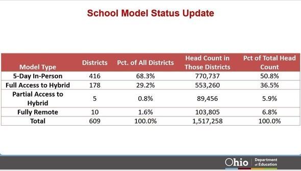 School Model Status Update