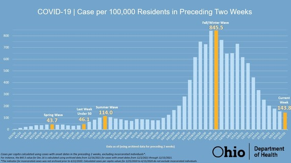 COVID-19 Case per