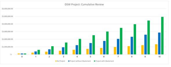 DSW Cumulative