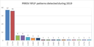 2019 RFLP PRRS
