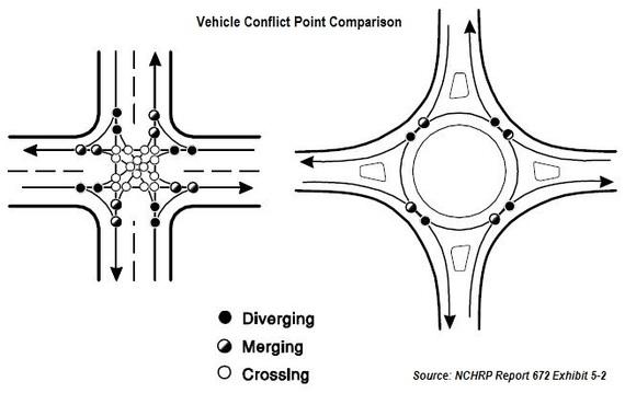 Conflict Point Comparison