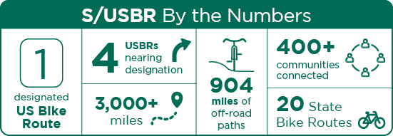 By the Numbers: 1 designated USBR, 4 USBRs nearing designation, 20 USBRs, 3,000+ miles, 904 miles of off-road paths, 400+ communities connected