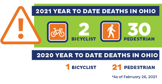 2021 and 2020 Year to Date Bicycle and Pedestrian Death stats